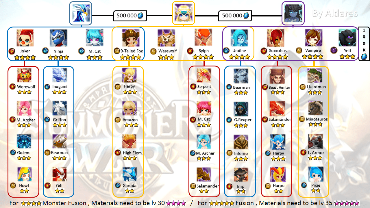 Fusion Hexagram | Summoners War Wiki Guide: Tips and Strategy