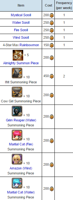 Guild Shop Rewards
