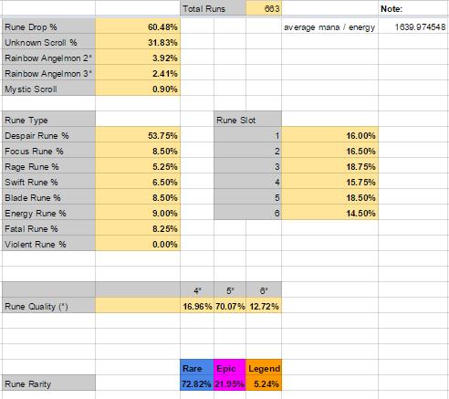 Giant B10 Drop List Data