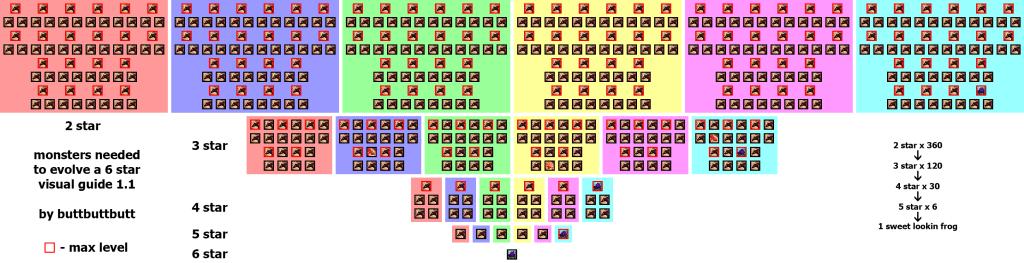 6 star fodder chart by buttbuttbutt
