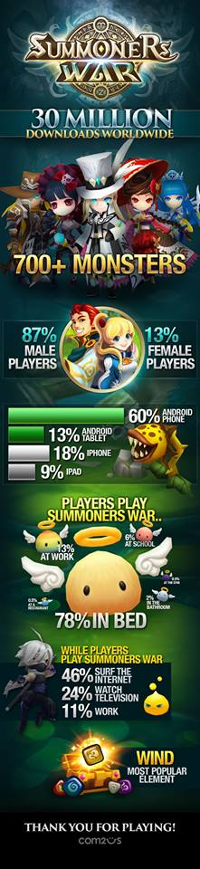 Interesting Summoners War Stat Infographic