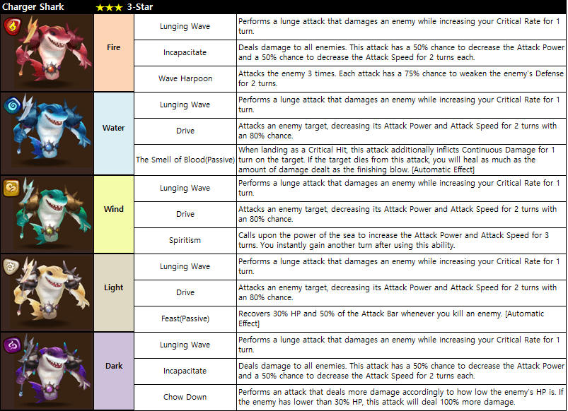 Charger Shark Chart