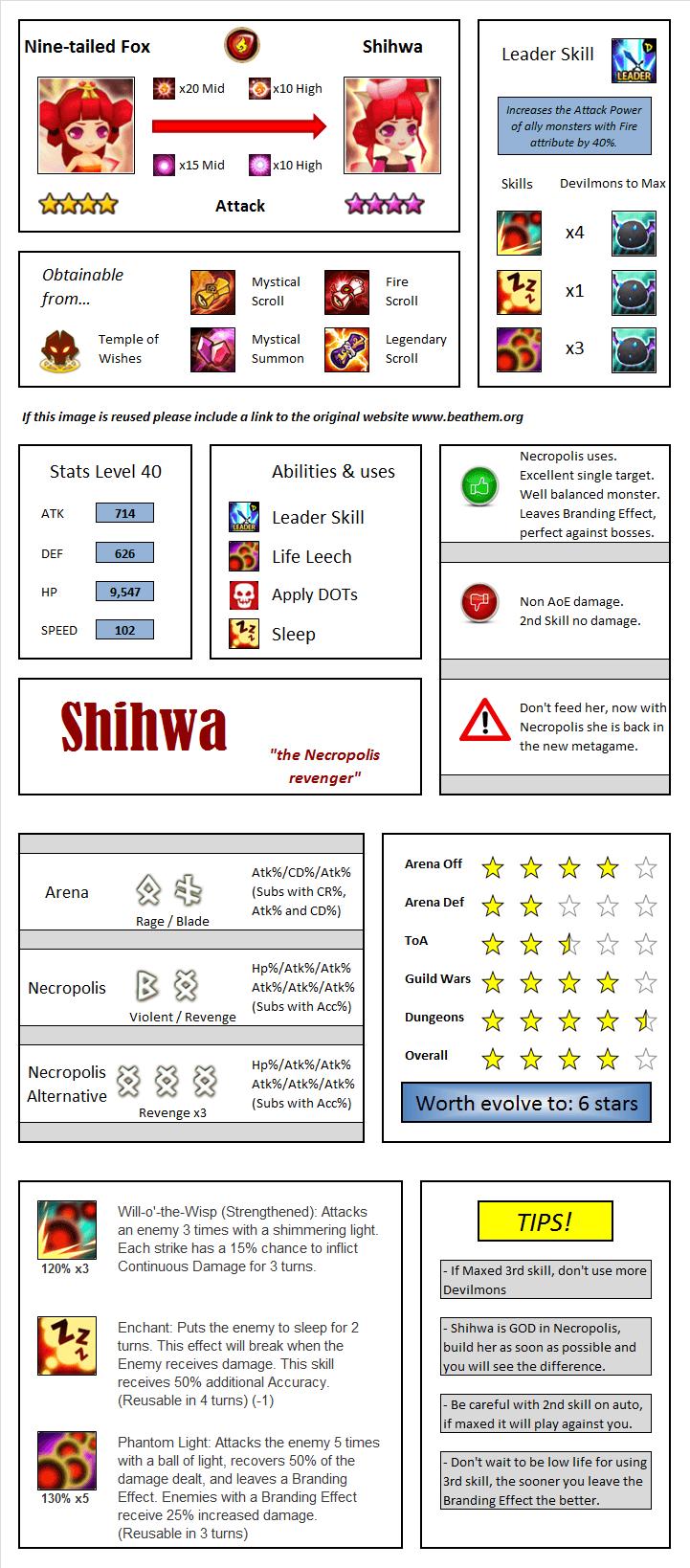 Shihwa Nine-tailed Fox Infographic