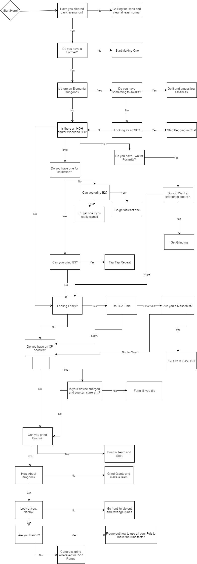 Decision in Summoners War