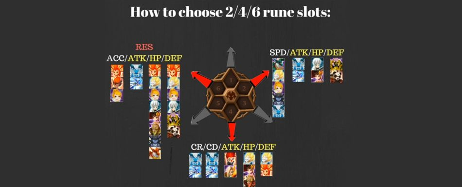 Reina's challenges: tips and information summoners war ratings.