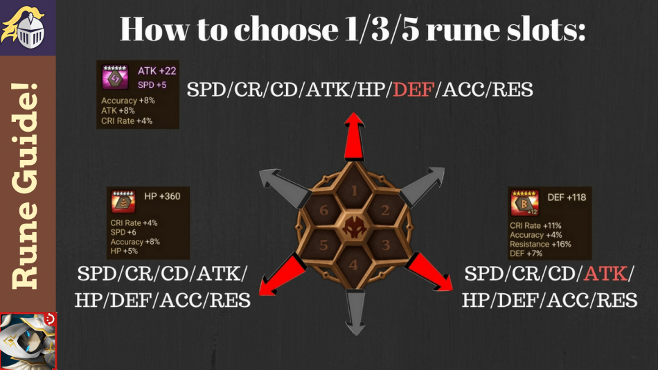 Rune Guide : How to Rune 1/3/5 Slot Runes!