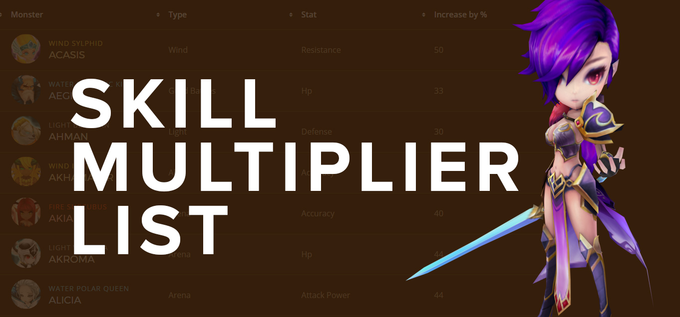 Summoners War Monster Skill Multiplier Guide | Summoners War